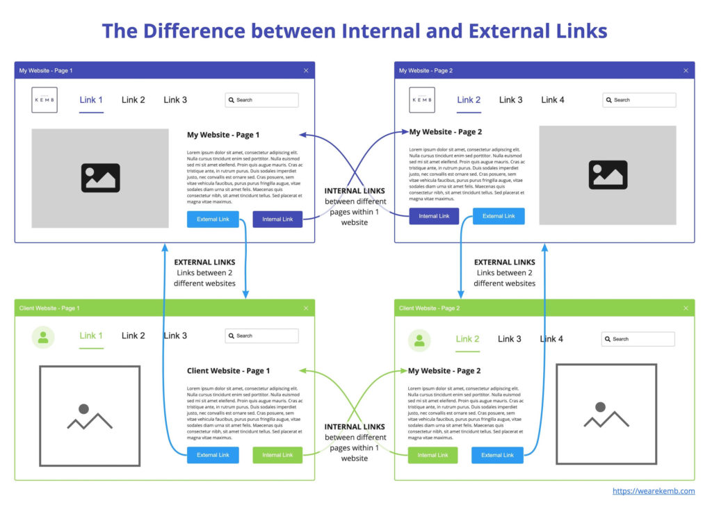 Difference between internal and external links